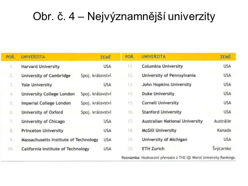 Obr. č. 4 – Nejvýznamnější univerzity