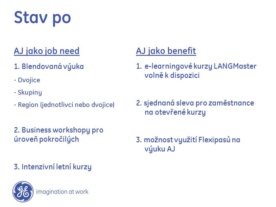 AJ jako job need 1. Blendovaná výuka - Dvojice - Skupiny - Region (jednotlivci nebo dvojice) 2. Business workshopy pro úroveň pokročilých 3. Intenzivn