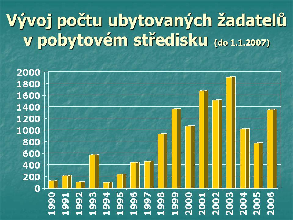 Vývoj počtu ubytovaných žadatelů v pobytovém středisku (do 1.1.2007)