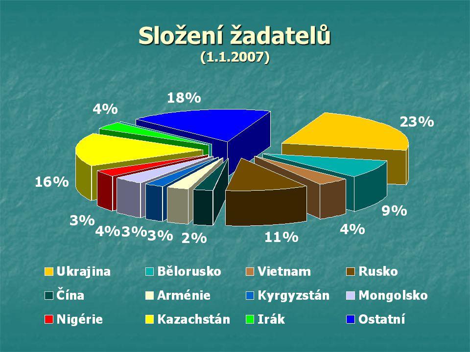 Složení žadatelů (1.1.2007)