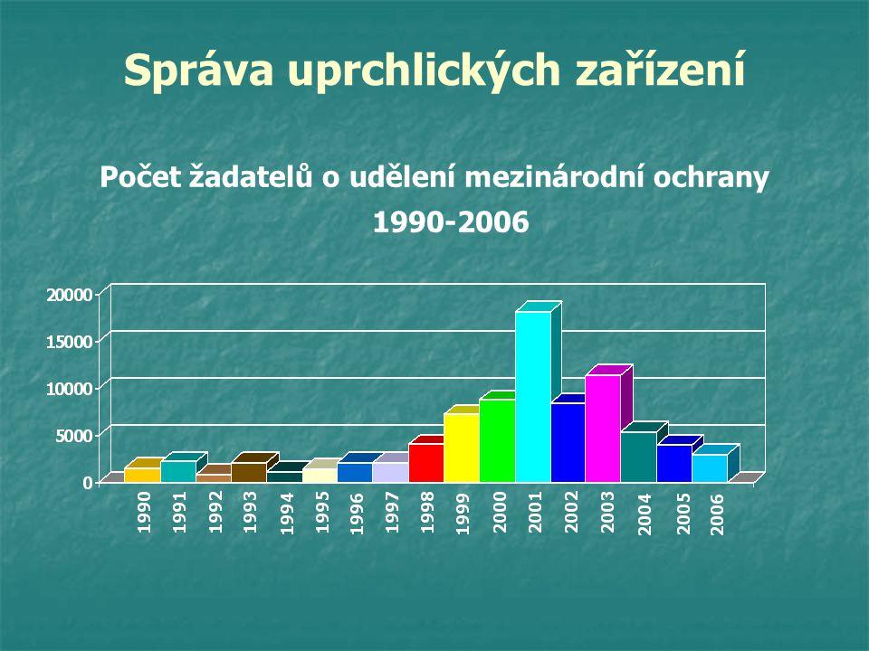 Správa uprchlických zařízení Počet žadatelů o udělení mezinárodní ochrany 1990-2006