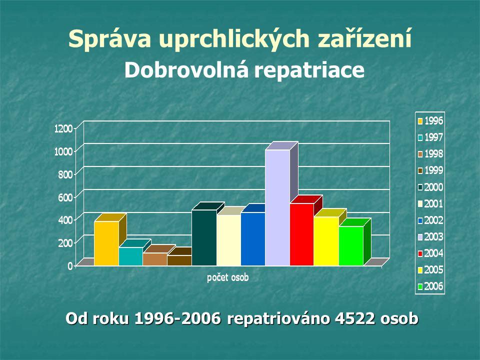 Správa uprchlických zařízení Dobrovolná repatriace Od roku 1996-2006 repatriováno 4522 osob