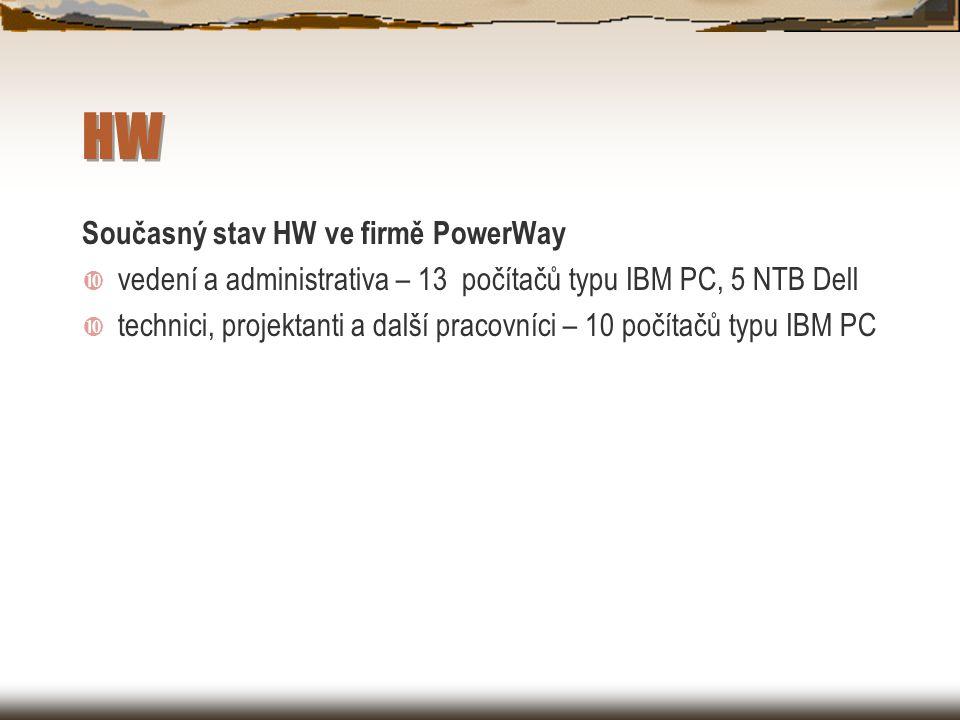 HW Současný stav HW ve firmě PowerWay  vedení a administrativa – 13 počítačů typu IBM PC, 5 NTB Dell  technici, projektanti a další pracovníci – 10 počítačů typu IBM PC