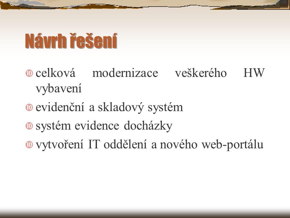 Návrh řešení  celková modernizace veškerého HW vybavení  evidenční a skladový systém  systém evidence docházky  vytvoření IT oddělení a nového web-portálu