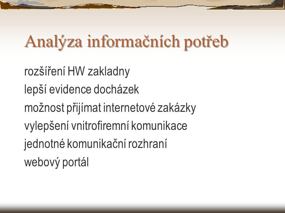 Analýza informačních potřeb rozšíření HW zakladny lepší evidence docházek možnost přijímat internetové zakázky vylepšení vnitrofiremní komunikace jednotné komunikační rozhraní webový portál