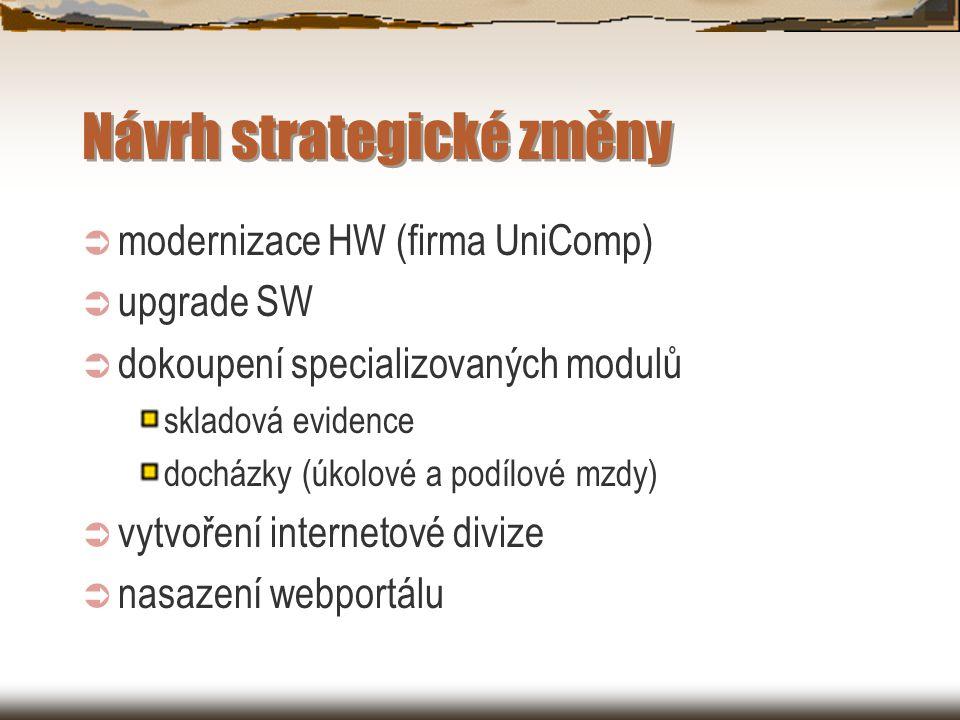 Návrh strategické změny  modernizace HW (firma UniComp)  upgrade SW  dokoupení specializovaných modulů skladová evidence docházky (úkolové a podílové mzdy)  vytvoření internetové divize  nasazení webportálu
