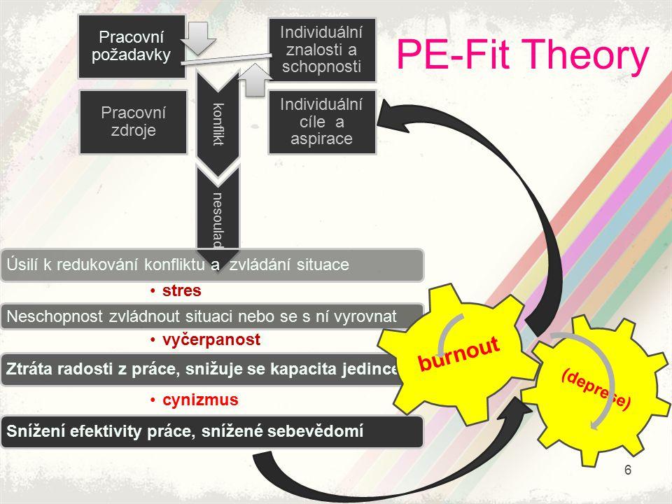 PE-Fit Theory Pracovní požadavky Pracovní zdroje Individuální cíle a aspirace Individuální znalosti a schopnosti konfliktnesoulad Úsilí k redukování k