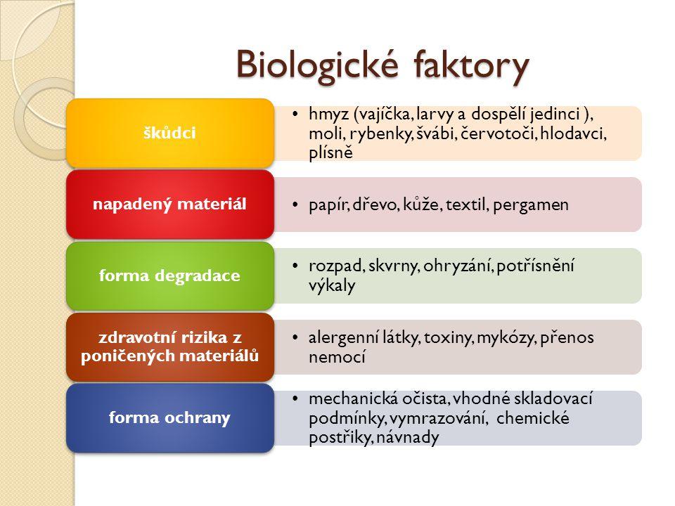 Biologické faktory hmyz (vajíčka, larvy a dospělí jedinci ), moli, rybenky, švábi, červotoči, hlodavci, plísně škůdci papír, dřevo, kůže, textil, pergamen napadený materiál rozpad, skvrny, ohryzání, potřísnění výkaly forma degradace alergenní látky, toxiny, mykózy, přenos nemocí zdravotní rizika z poničených materiálů mechanická očista, vhodné skladovací podmínky, vymrazování, chemické postřiky, návnady forma ochrany