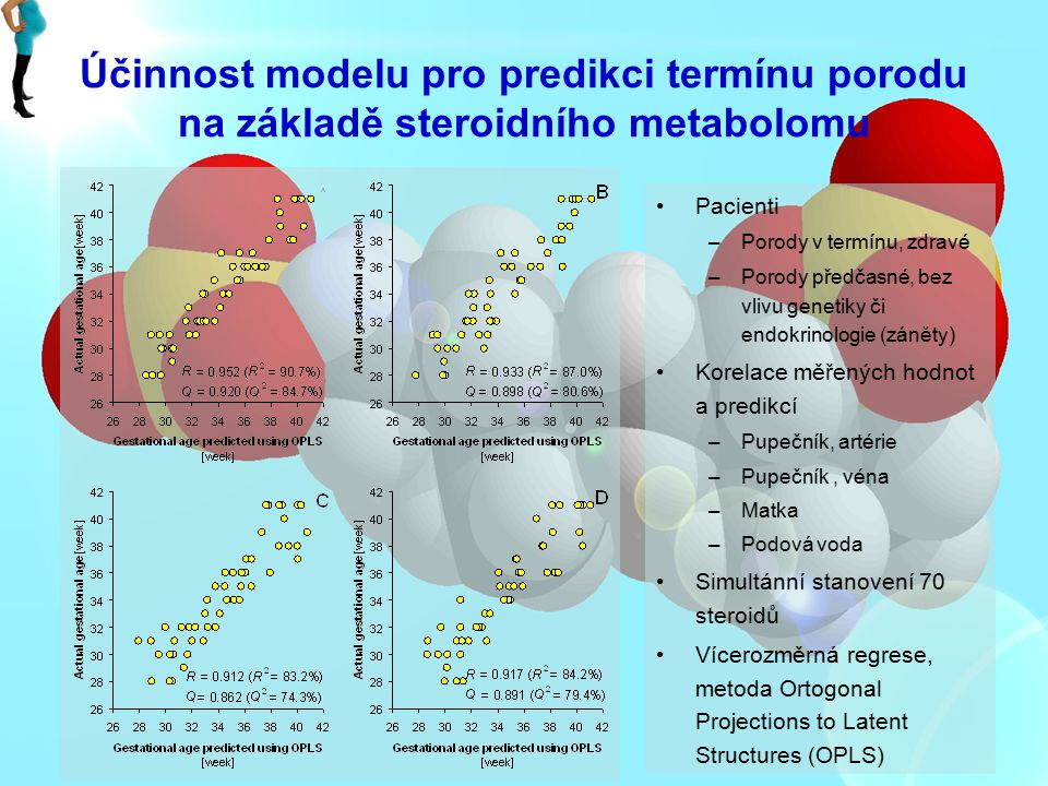 Účinnost modelu pro predikci termínu porodu na základě steroidního metabolomu Pacienti –Porody v termínu, zdravé –Porody předčasné, bez vlivu genetiky
