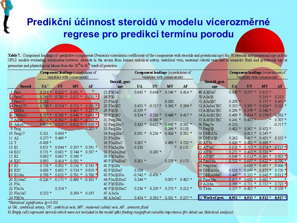 Predikční účinnost steroidů v modelu vícerozměrné regrese pro predikci termínu porodu