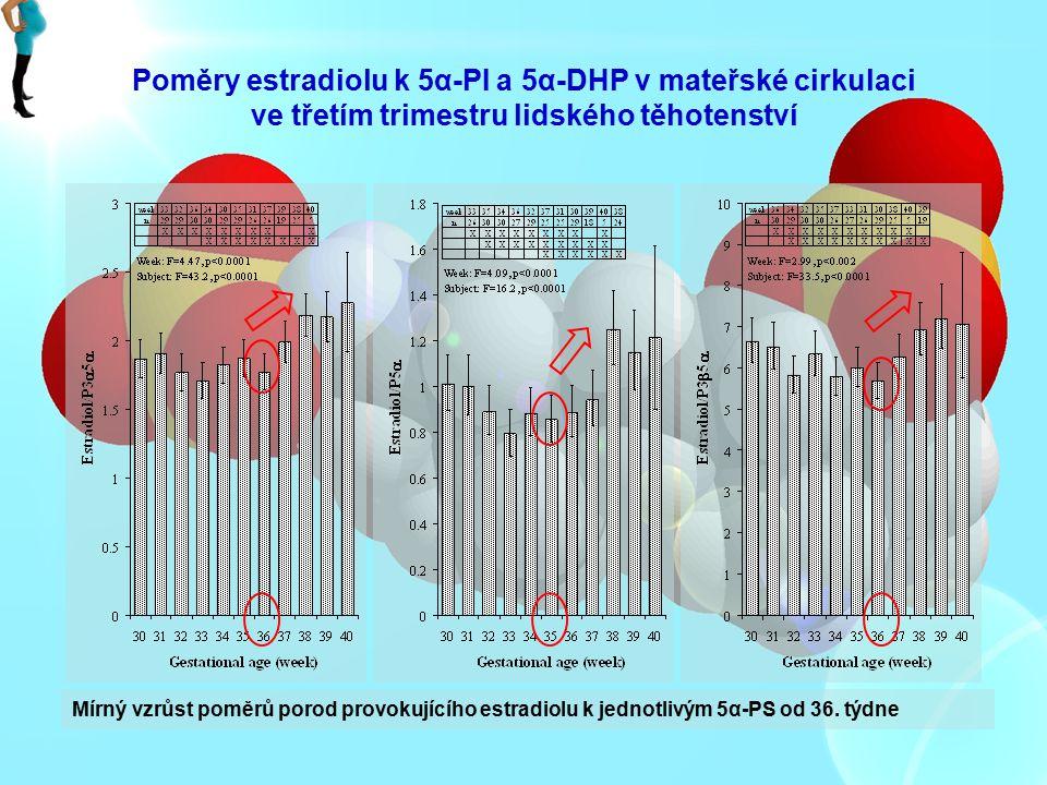 Poměry estradiolu k 5α-PI a 5α-DHP v mateřské cirkulaci ve třetím trimestru lidského těhotenství Mírný vzrůst poměrů porod provokujícího estradiolu k