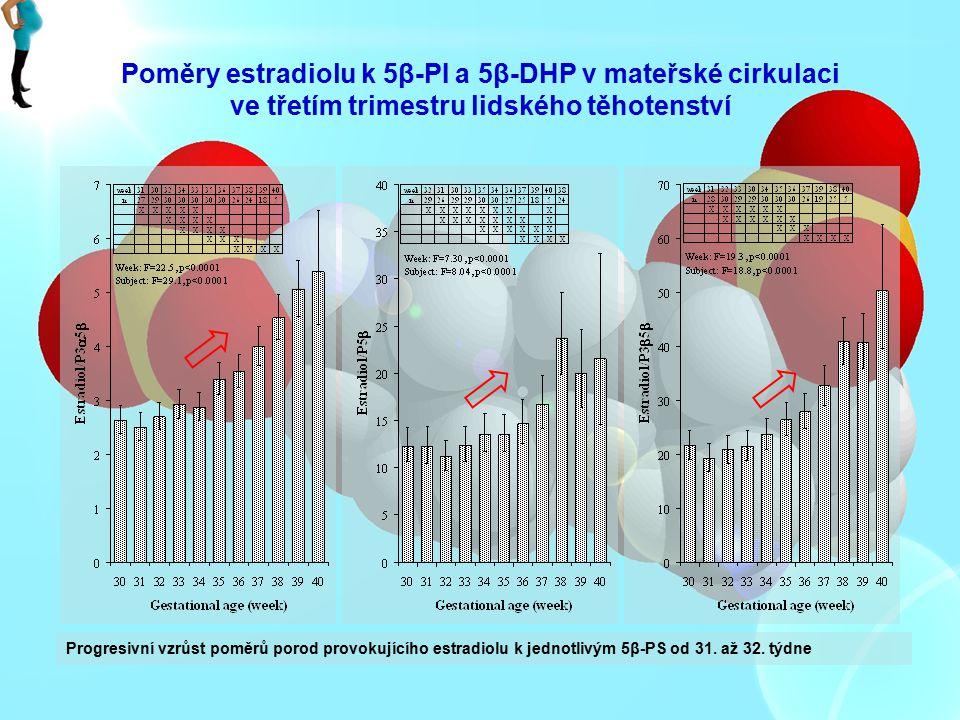 Poměry estradiolu k 5β-PI a 5β-DHP v mateřské cirkulaci ve třetím trimestru lidského těhotenství Progresivní vzrůst poměrů porod provokujícího estradi