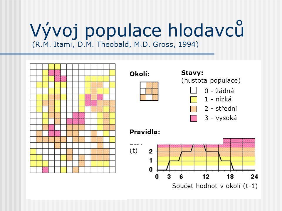 Vývoj populace hlodavců (R.M. Itami, D.M. Theobald, M.D. Gross, 1994) Součet hodnot v okolí (t-1) Stav (t) Pravidla: Okolí: Stavy: (hustota populace)