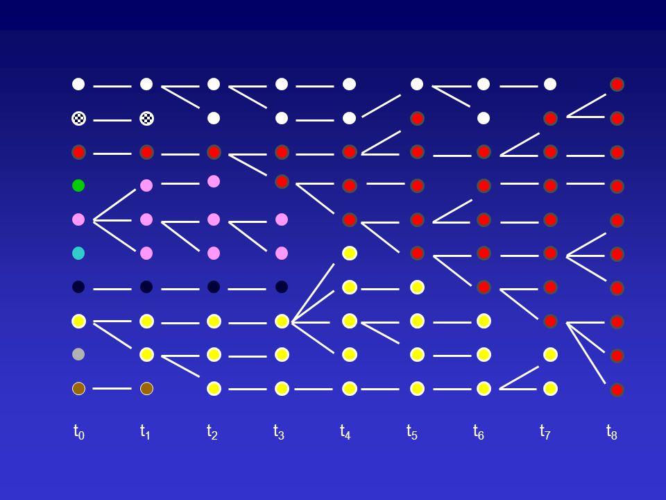 Genetický posun Pro selekčně významné alely přibližně platí: P=2s (malé selekční koeficienty, velká populace) O osudu mutace rozhoduje selekce tehdy, když: Abs(s) > 1/N e Doba (podmíněná) fixace neutrální mutace: T = 4 N e (Generací) Doba (podmíněná) fixace selekčně významné mutace: T = (2/s) ln (2 N e ) (Generací)