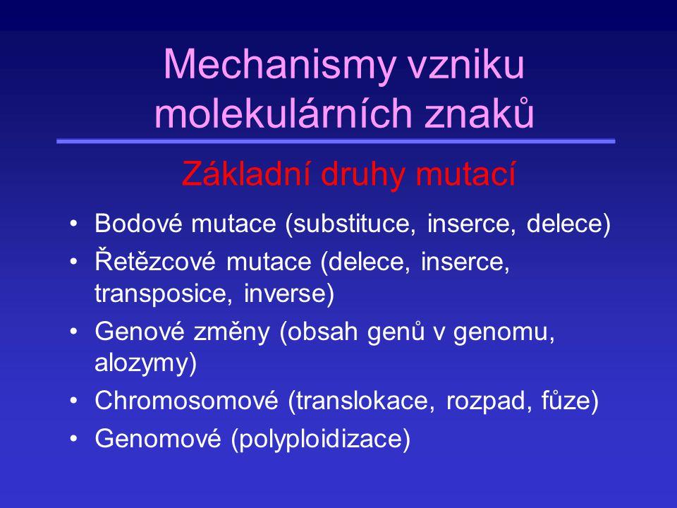 Bodové mutace Dostatečná frekvence (mnoho dat) Metodická přístupnost (sekvenování) Neutralita Lze použít na různých taxonomických úrovních Molekulární hodiny Výhody