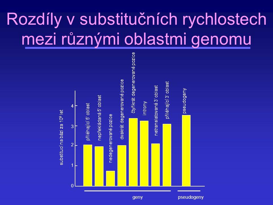 Test rovnoměrnosti chodu molekulárních hodin ve dvou větvích (Relative rate test, Margoliash 1963 a Sarih & Wilson 1973) K AB = K OA + K OB K AC = K OA + K OC K BC = K OB + K OC