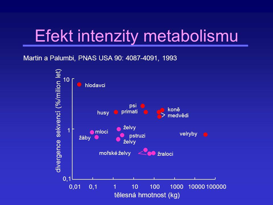 Změny v substitučních rychlostech v čase Pro 6 hormonů se rychlost v čase signifikantně měnila.