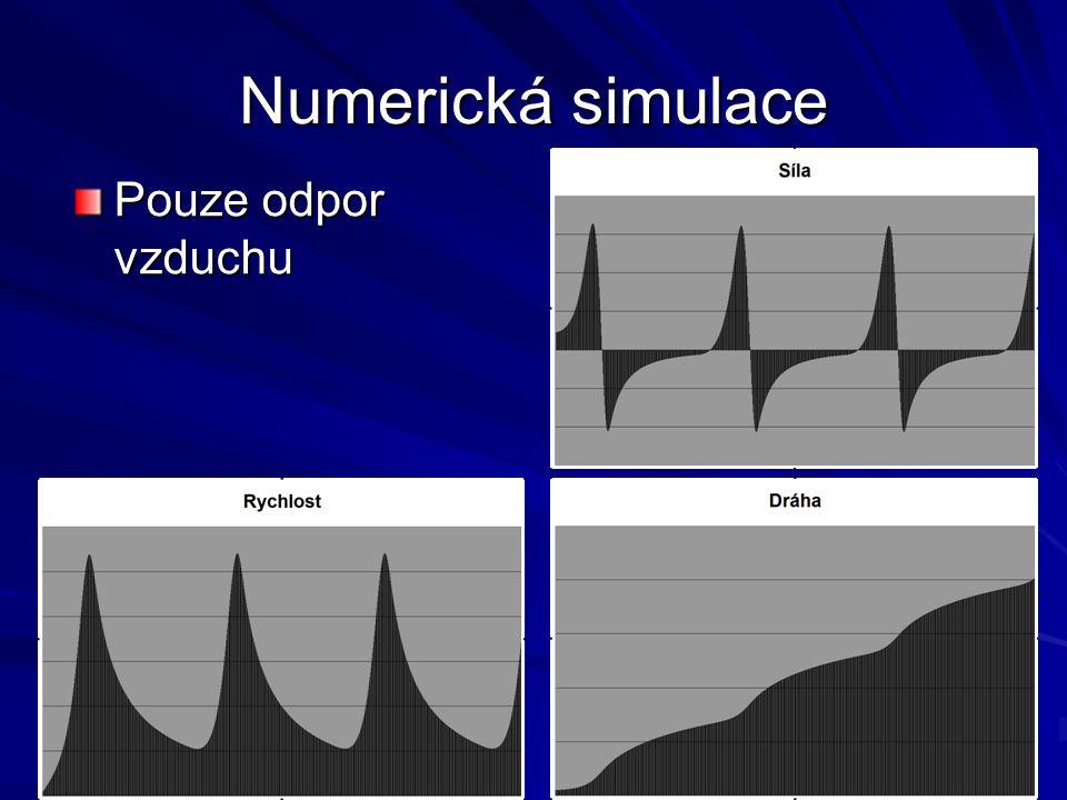 "Numerická simulace ""Nadkritický odpor"