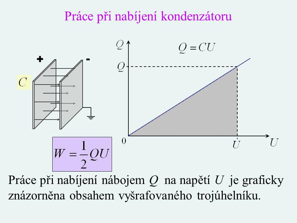 Práce při nabíjení kondenzátoru Práce při nabíjení nábojem Q na napětí U je graficky znázorněna obsahem vyšrafovaného trojúhelníku. + -