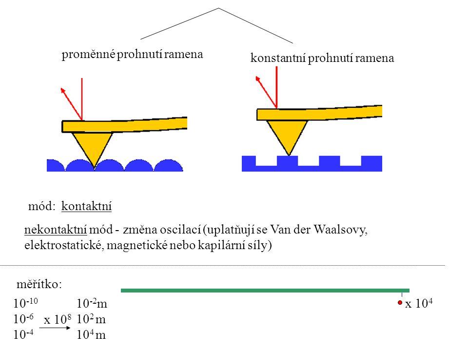 proměnné prohnutí ramena konstantní prohnutí ramena mód: kontaktní nekontaktní mód - změna oscilací (uplatňují se Van der Waalsovy, elektrostatické, m
