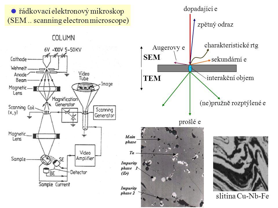  řádkovací elektronový mikroskop (SEM.. scanning electron microscope) dopadající e interakční objem prošlé e (ne)pružnĕ rozptýlené e TEM SEM sekundár