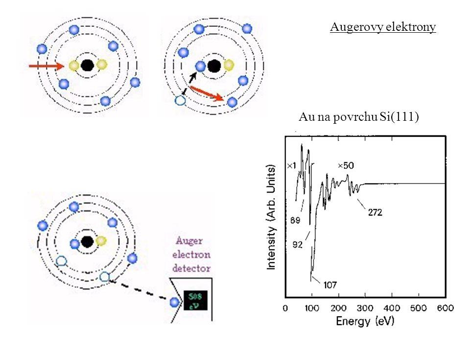 TEMSEMSTMAFM MFM rozlišení~ 1 nm ~ 10nm - 1  m ~ Å pomalejší vzorek v kapalině (AFM) - biologie rychlé, můžeme pozorovat větší objekty, časový vývoj rozdílné sondy  různé pohledy na tentýž objekt !.