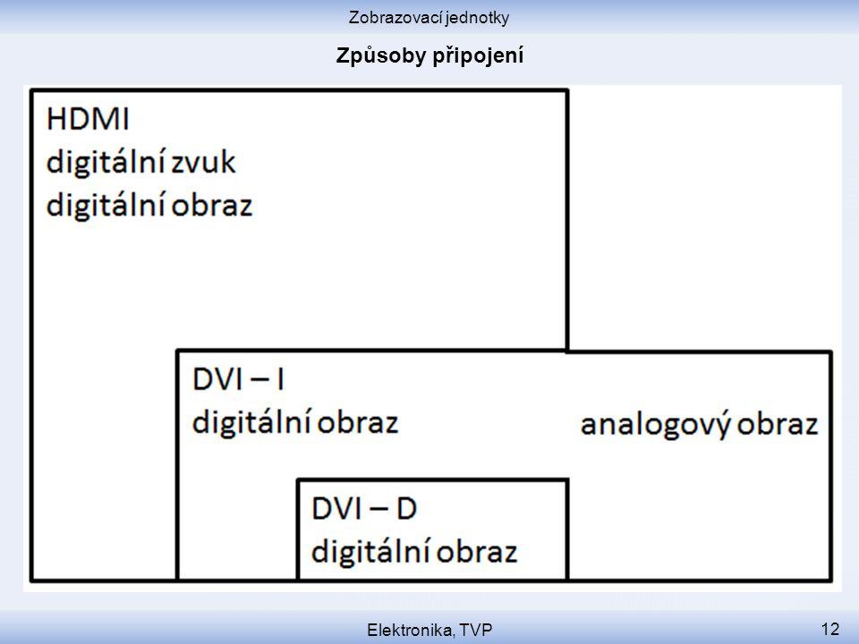 Zobrazovací jednotky Elektronika, TVP 12