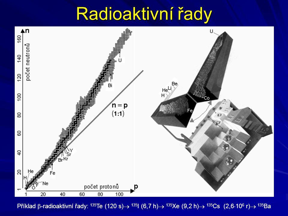 Radioaktivní řady Příklad  -radioaktivní řady: 135 Te (120 s)  135 I (6,7 h)  135 Xe (9,2 h)  135 Cs (2,6  10 6 r)  135 Ba