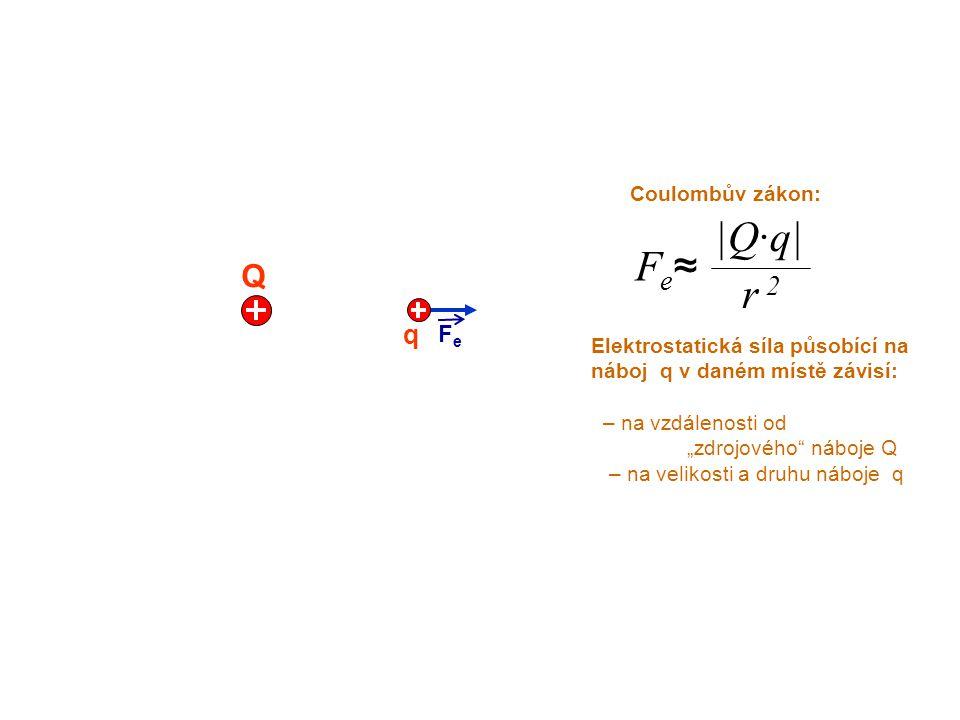 """Q FeFe q Coulombův zákon: Elektrostatická síla působící na náboj q v daném místě závisí: – na vzdálenosti od """"zdrojového"""" náboje Q – na velikosti a dr"""