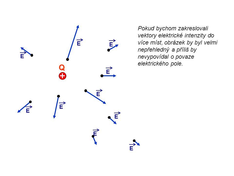 Q E E E E E E Pokud bychom zakreslovali vektory elektrické intenzity do více míst, obrázek by byl velmi nepřehledný a příliš by nevypovídal o povaze e