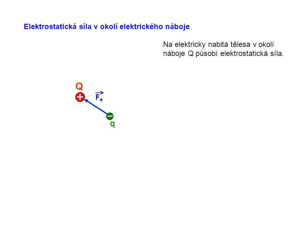 FeFe Q q Na elektricky nabitá tělesa v okolí náboje Q působí elektrostatická síla.