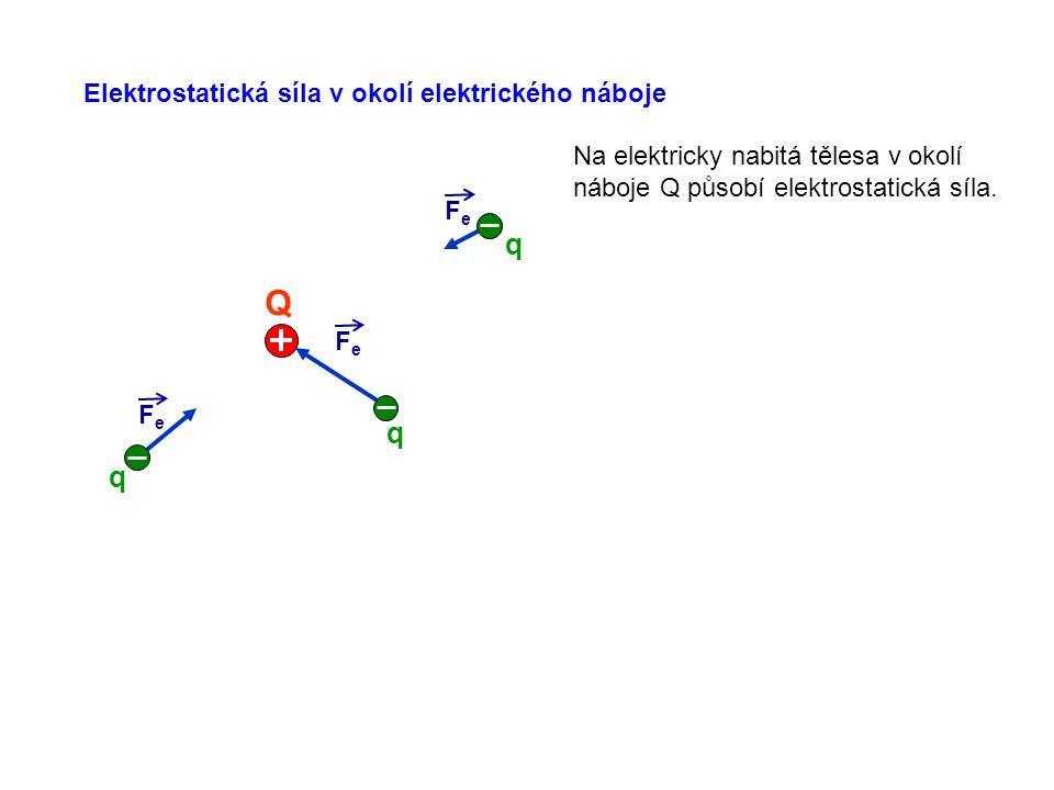 Elektrostatická síla v okolí elektrického náboje FeFe FeFe FeFe Q q q q Na elektricky nabitá tělesa v okolí náboje Q působí elektrostatická síla.