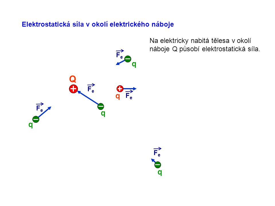 Elektrostatická síla v okolí elektrického náboje FeFe FeFe FeFe FeFe Q FeFe q q q q q Na elektricky nabitá tělesa v okolí náboje Q působí elektrostati