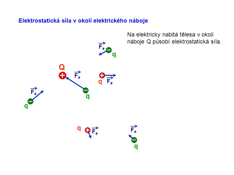 Elektrostatická síla v okolí elektrického náboje FeFe FeFe FeFe FeFe Q FeFe FeFe q q q q q q Na elektricky nabitá tělesa v okolí náboje Q působí elekt