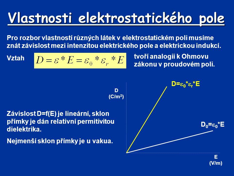 Vlastnosti elektrostatického pole Pro rozbor vlastností různých látek v elektrostatickém poli musíme znát závislost mezi intenzitou elektrického pole