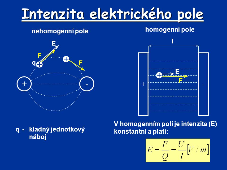 Intenzita elektrického pole q-kladný jednotkový náboj +- +- nehomogenní pole homogenní pole + F q + F + F E V homogenním poli je intenzita (E) konstan