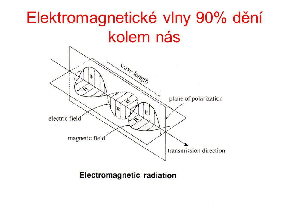  X UV VIS IR radiové frekvence 0 1nm 150nm 360nm 780nm 10  m 30 cm 300 m 6000 km 40GHz 1GHz 1MHz 50Hz Elektromagnetické spektrum