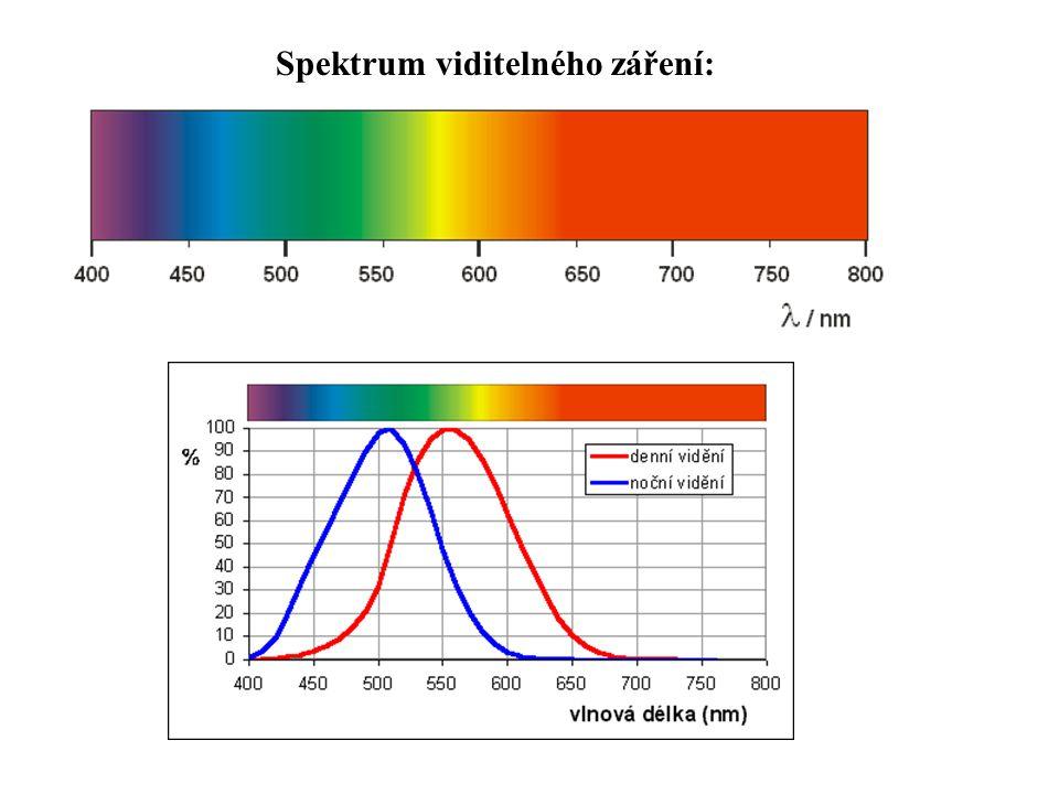 Spektrum viditelného záření: