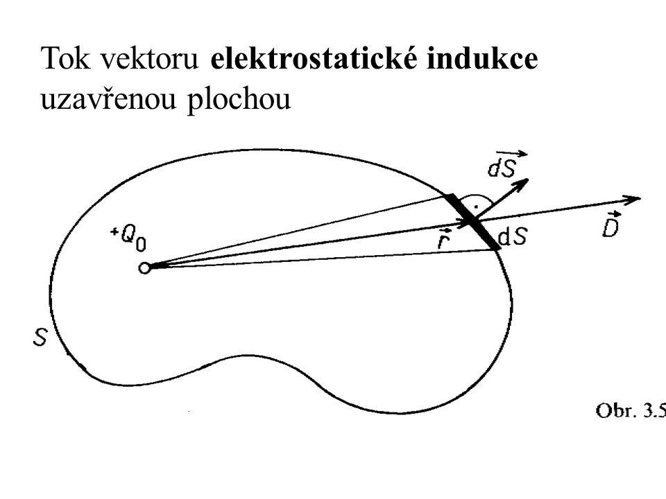Gaussův zákon magnetostatiky Magnetické siločáry jsou uzavřené křivky