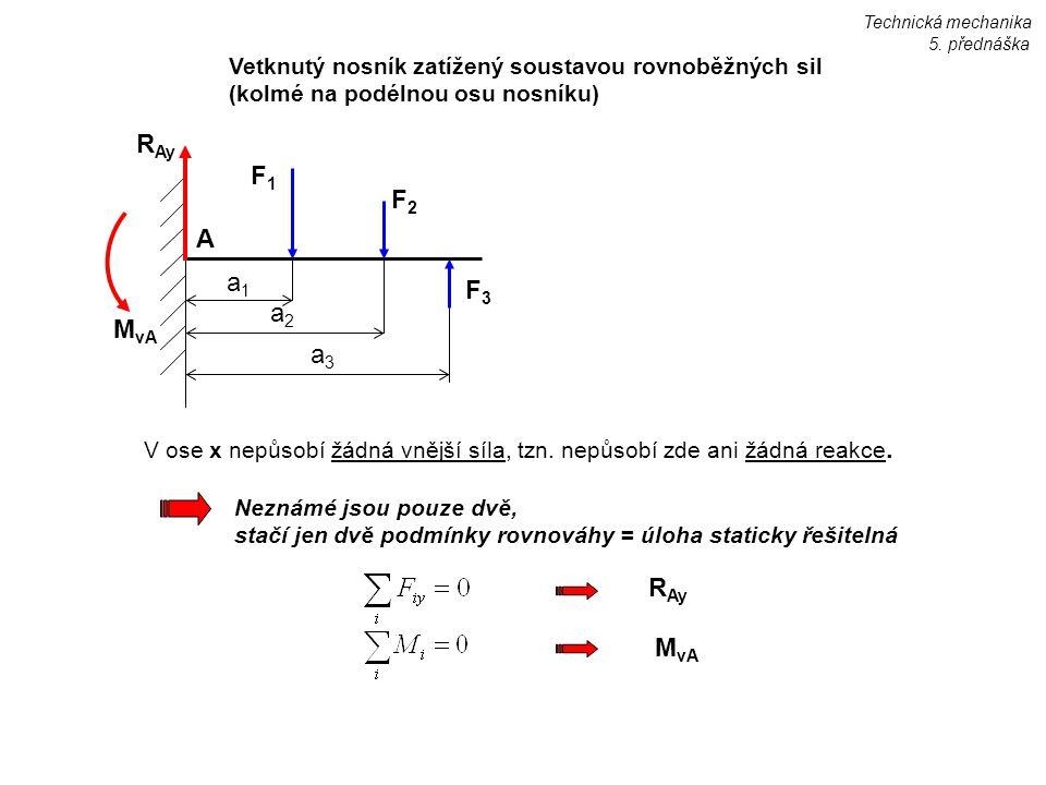 Vetknutý nosník zatížený soustavou rovnoběžných sil (kolmé na podélnou osu nosníku) F2F2 F3F3 F1F1 a1a1 a2a2 a3a3 M vA A R Ay V ose x nepůsobí žádná v