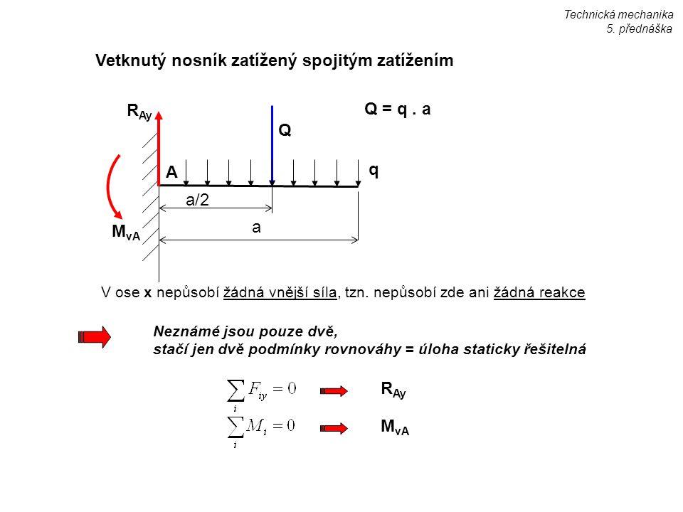 Q a/2 a M vA A q R Ay Q = q. a Vetknutý nosník zatížený spojitým zatížením V ose x nepůsobí žádná vnější síla, tzn. nepůsobí zde ani žádná reakce Tech