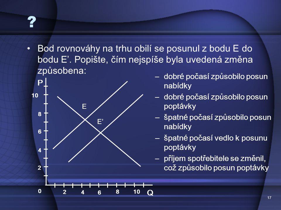 17 . Bod rovnov á hy na trhu obil í se posunul z bodu E do bodu E '.