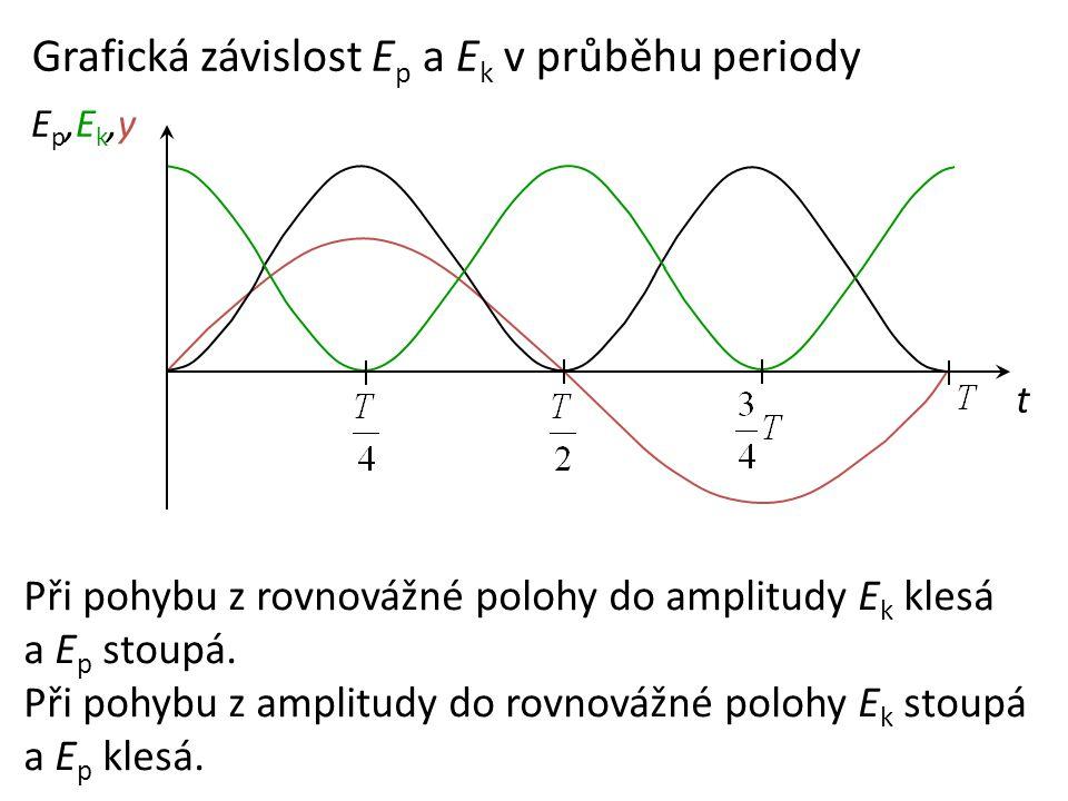 t Ep,Ek,yEp,Ek,y Grafická závislost E p a E k v průběhu periody Při pohybu z rovnovážné polohy do amplitudy E k klesá a E p stoupá. Při pohybu z ampli