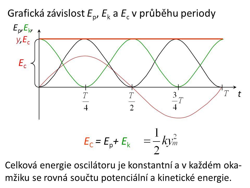 t Ep,Ek,y,EcEp,Ek,y,Ec Grafická závislost E p, E k a E c v průběhu periody E C = E p + E k Celková energie oscilátoru je konstantní a v každém oka- mž