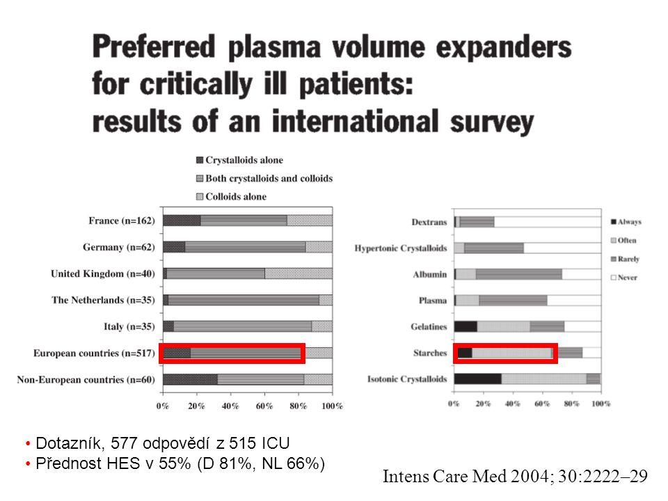 Intens Care Med 2004; 30:2222–29 Dotazník, 577 odpovědí z 515 ICU Přednost HES v 55% (D 81%, NL 66%)