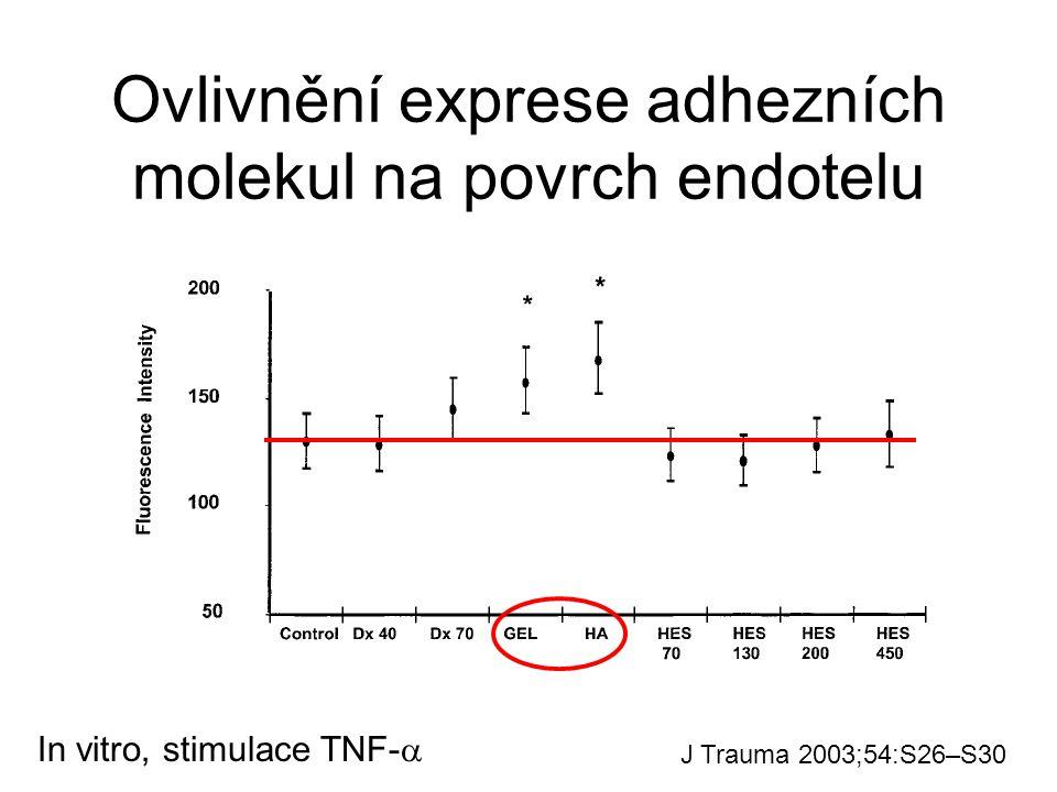 Ovlivnění exprese adhezních molekul na povrch endotelu J Trauma 2003;54:S26–S30 In vitro, stimulace TNF- 