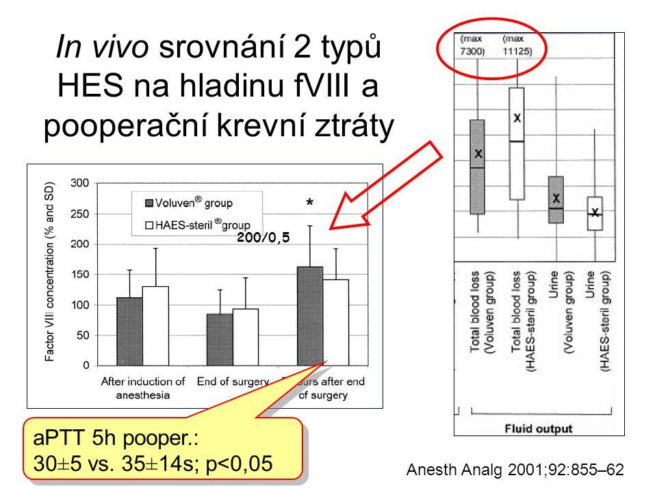 In vivo srovnání 2 typů HES na hladinu fVIII a pooperační krevní ztráty Anesth Analg 2001;92:855–62 aPTT 5h pooper.: 30±5 vs. 35±14s; p<0,05 aPTT 5h p