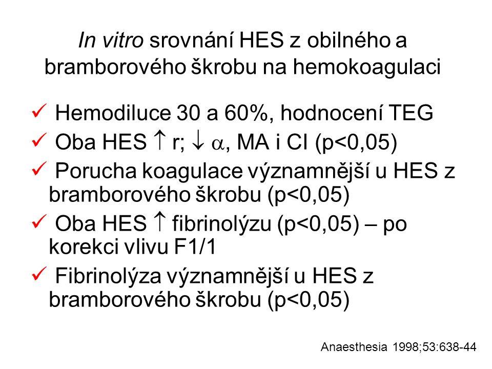 In vitro srovnání HES z obilného a bramborového škrobu na hemokoagulaci Hemodiluce 30 a 60%, hodnocení TEG Oba HES  r;  , MA i CI (p<0,05) Porucha
