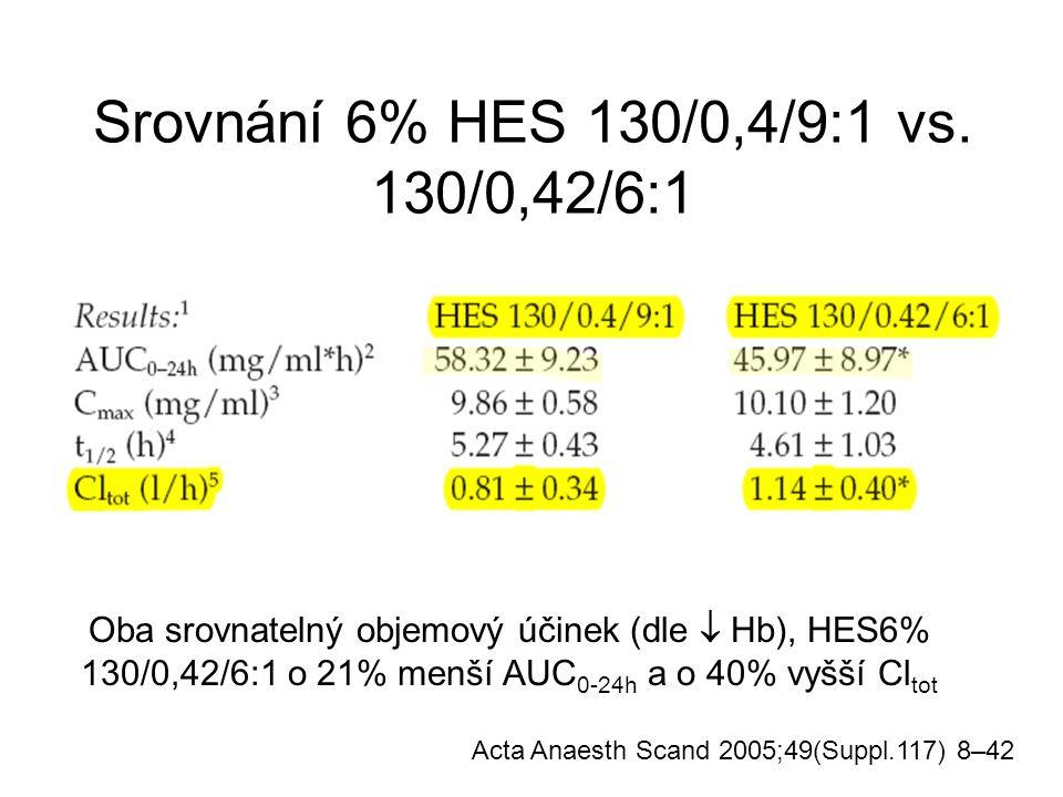Srovnání 6% HES 130/0,4/9:1 vs. 130/0,42/6:1 Acta Anaesth Scand 2005;49(Suppl.117) 8–42 Oba srovnatelný objemový účinek (dle  Hb), HES6% 130/0,42/6:1