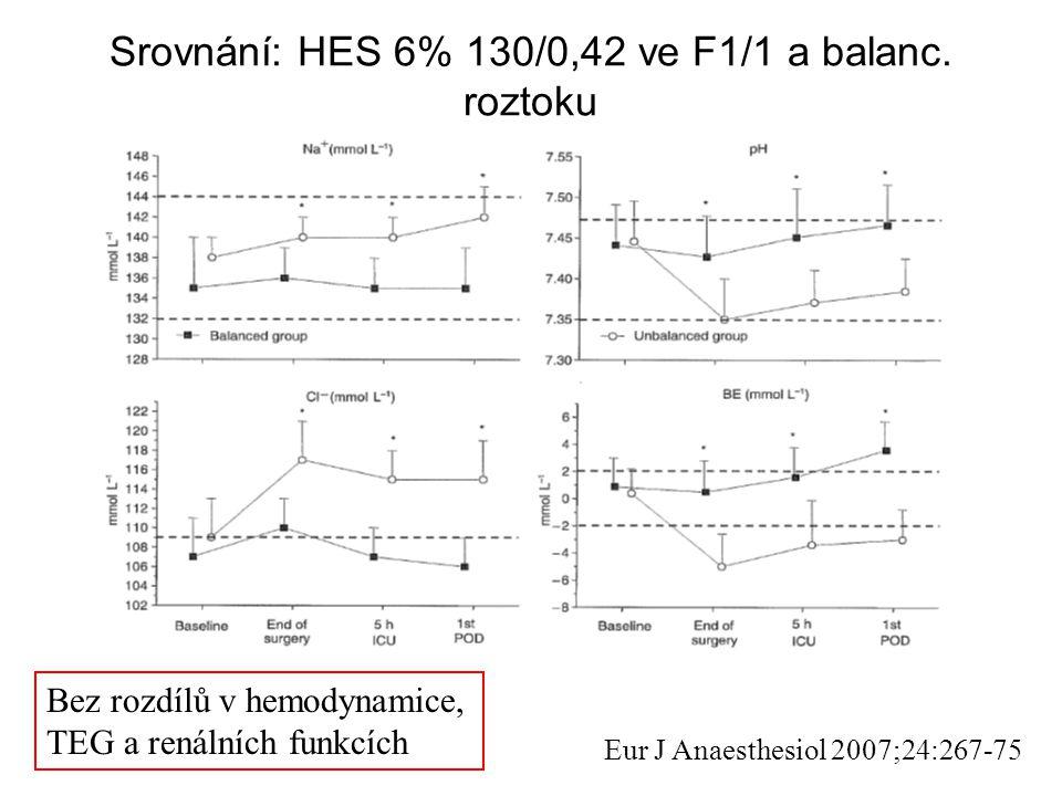 Srovnání: HES 6% 130/0,42 ve F1/1 a balanc. roztoku Eur J Anaesthesiol 2007;24:267-75 Bez rozdílů v hemodynamice, TEG a renálních funkcích